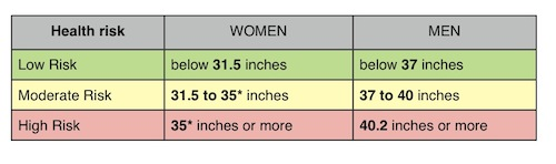 waist.circumference.chart