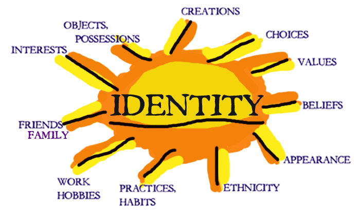Your identity...??